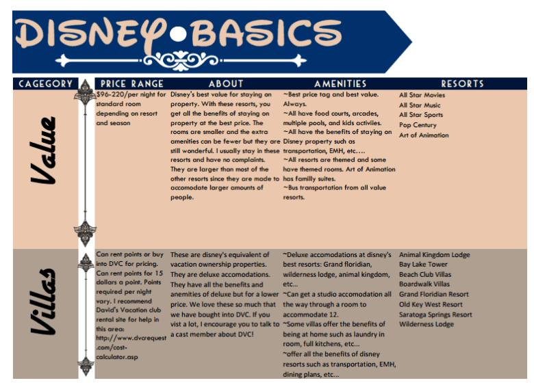 Disney Resorts, Value and Villas