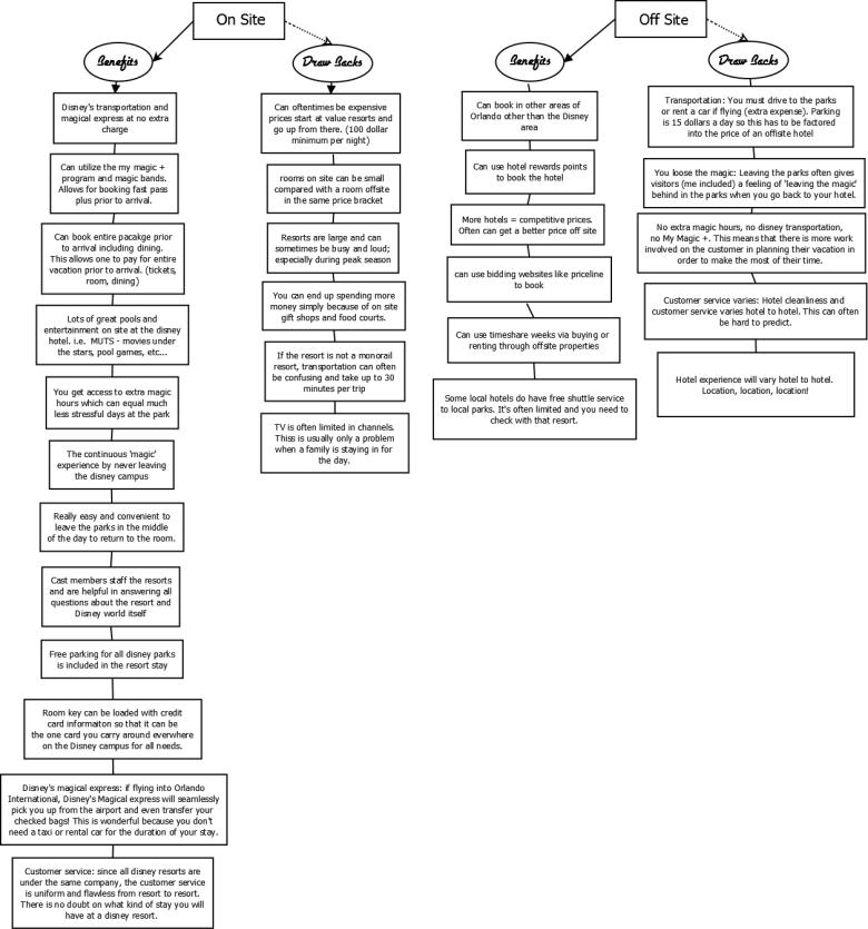 Disney onsite Vs. Offsite Chart
