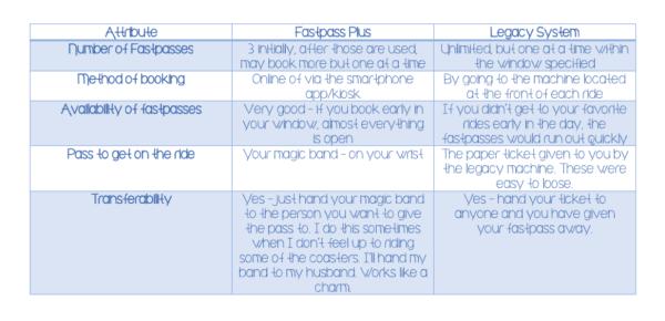 fastpass comparisson chart